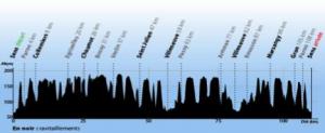 The trail profil